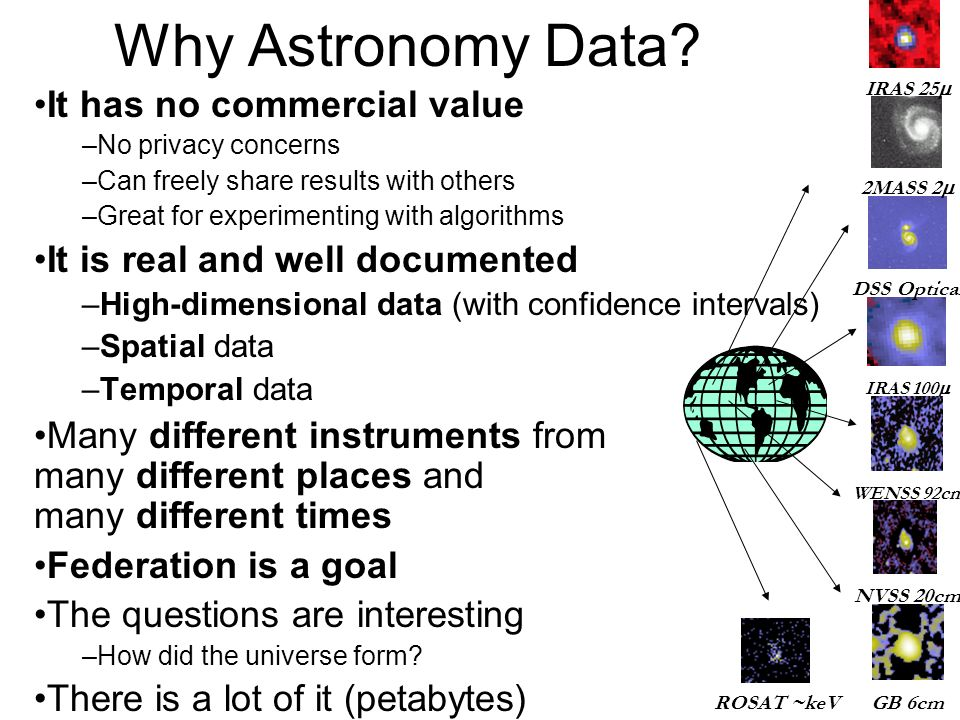 Why Astronomy Data It has no commercial value
