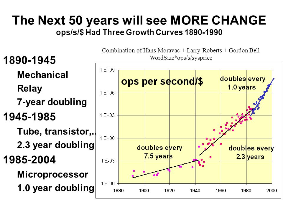 The Next 50 years will see MORE CHANGE ops/s/$ Had Three Growth Curves 1890-1990
