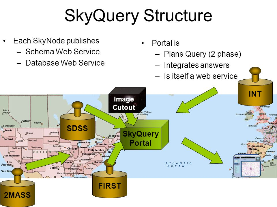 SkyQuery Structure Each SkyNode publishes Portal is Schema Web Service
