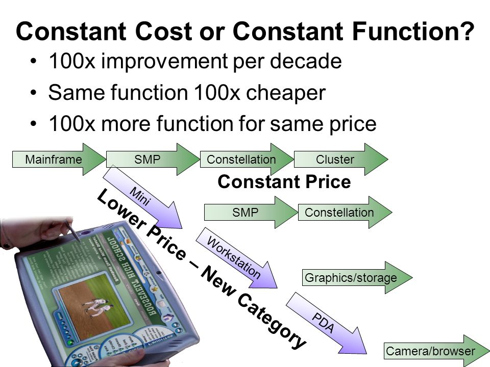 Constant Cost or Constant Function