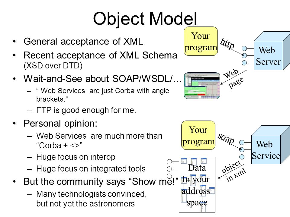 Object Model Your General acceptance of XML program http Web