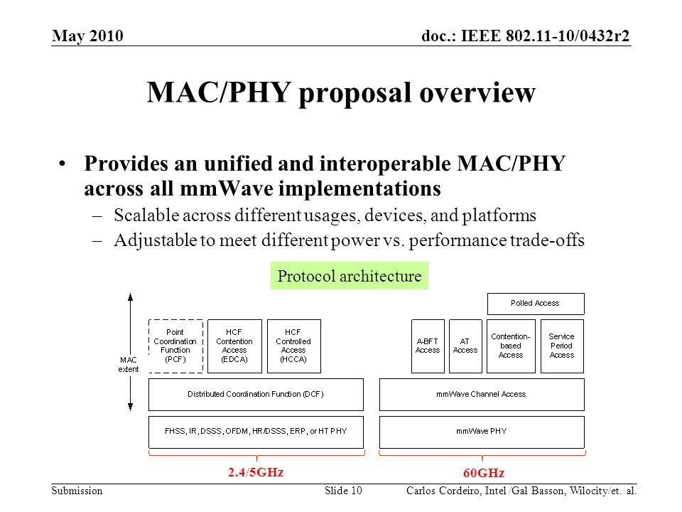 MAC/PHY proposal overview