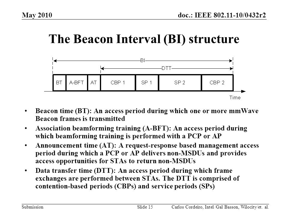 The Beacon Interval (BI) structure