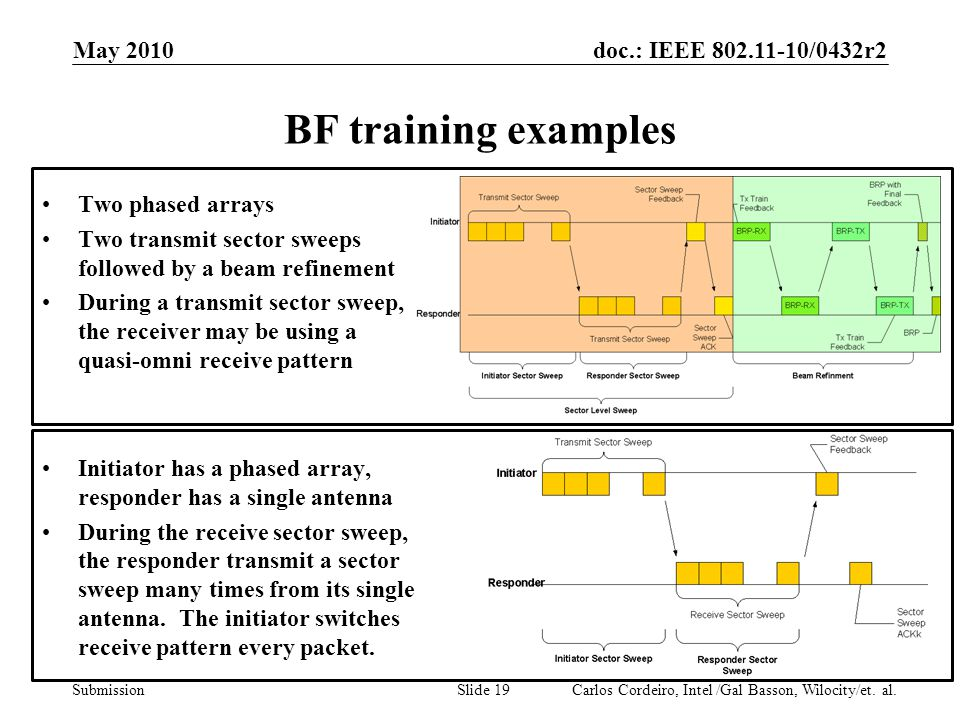 BF training examples May 2010 Two phased arrays