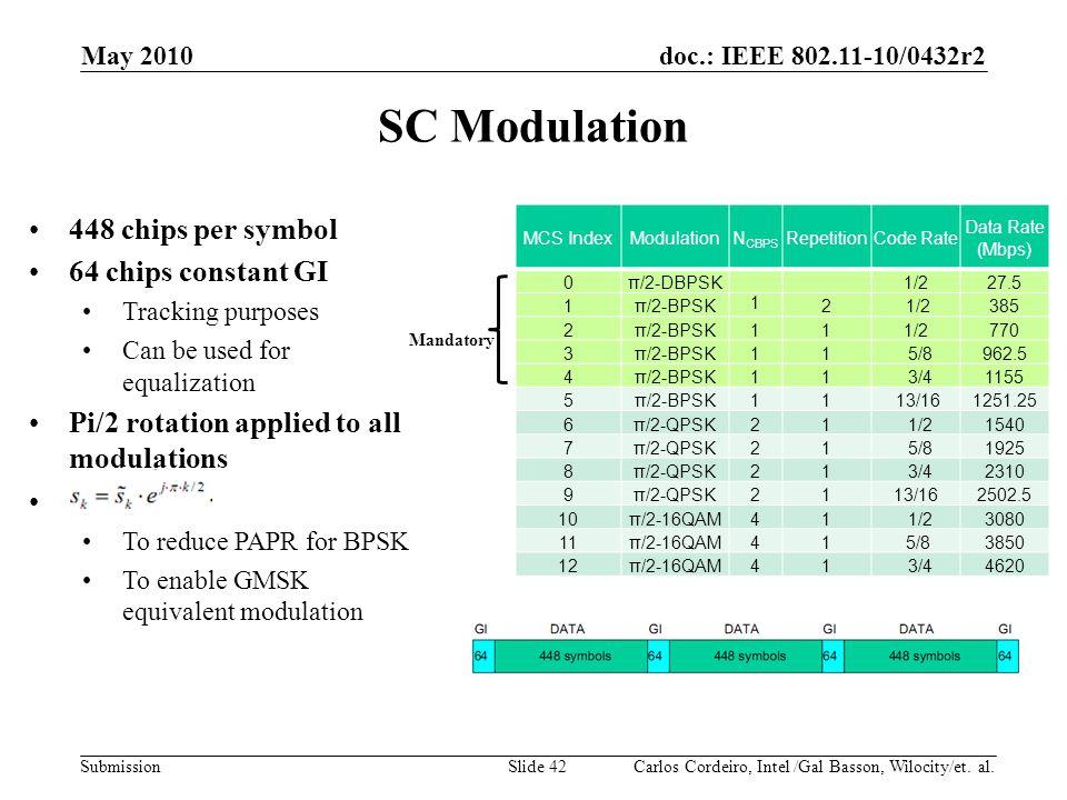 SC Modulation 448 chips per symbol 64 chips constant GI