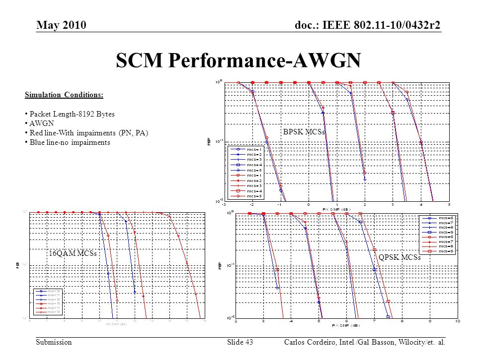 SCM Performance-AWGN May 2010 Month Year doc.: IEEE 802.11-07/xxxxr0