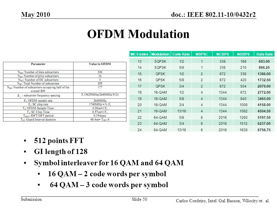 OFDM Modulation 512 points FFT GI length of 128