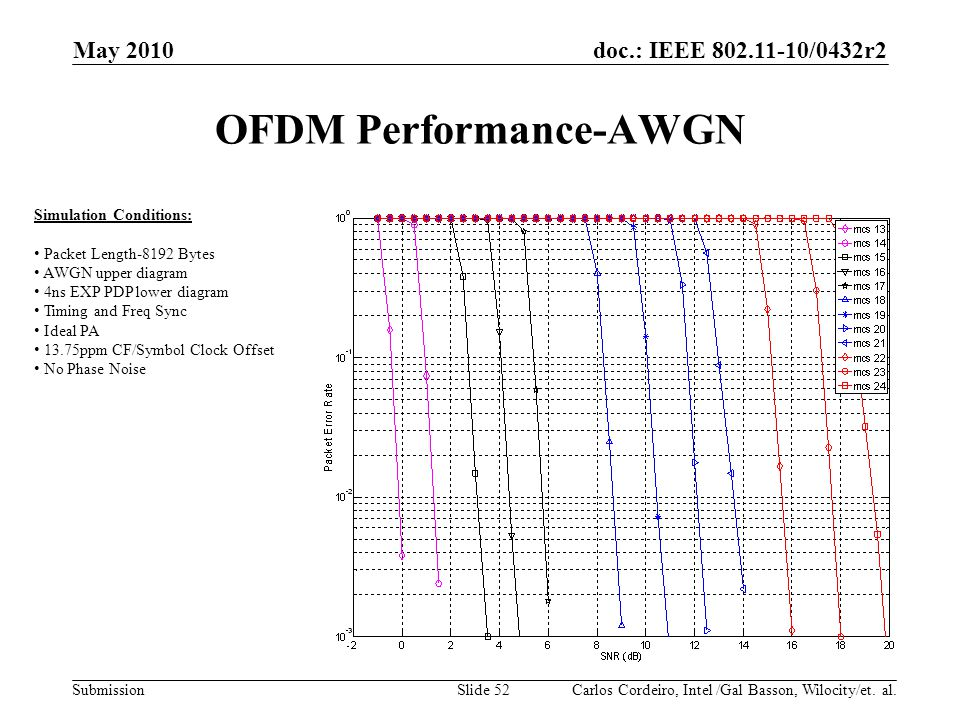 OFDM Performance-AWGN