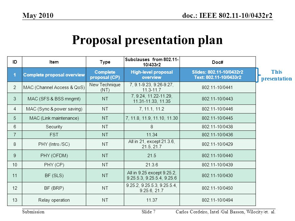 Proposal presentation plan