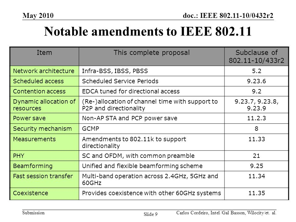 Notable amendments to IEEE 802.11