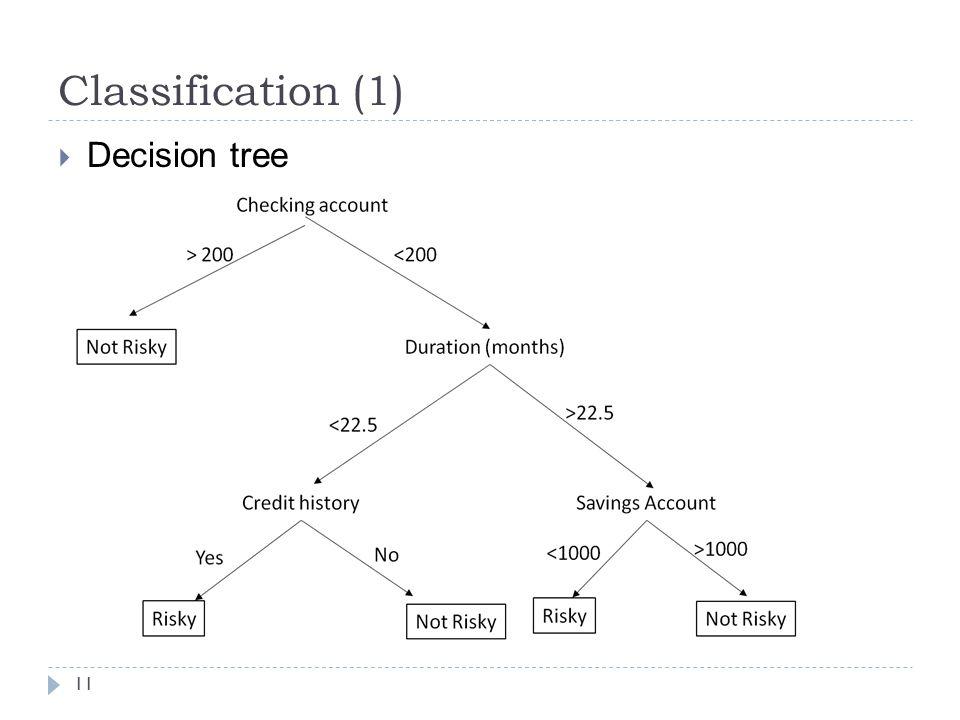 Classification (1) Decision tree