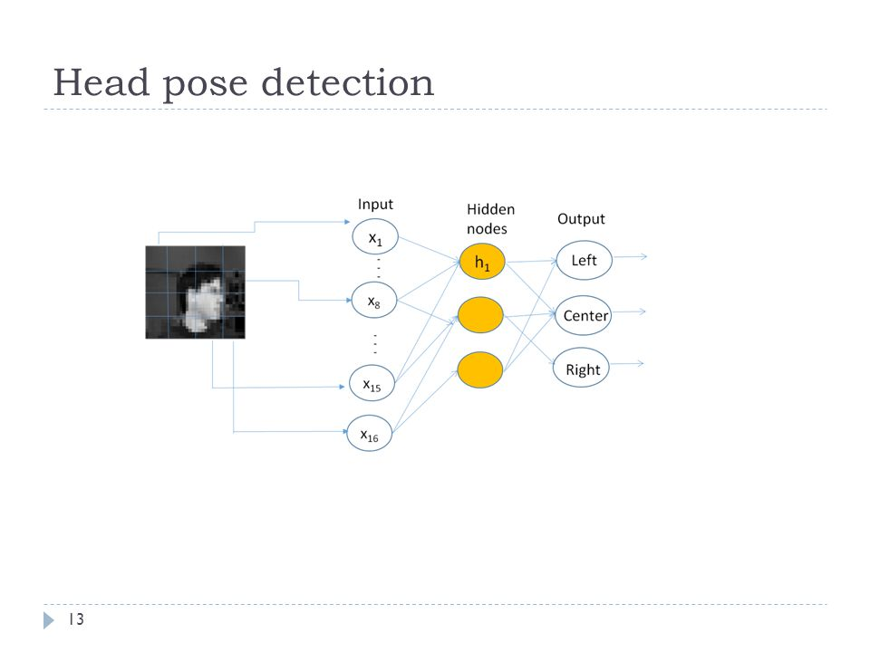 Head pose detection
