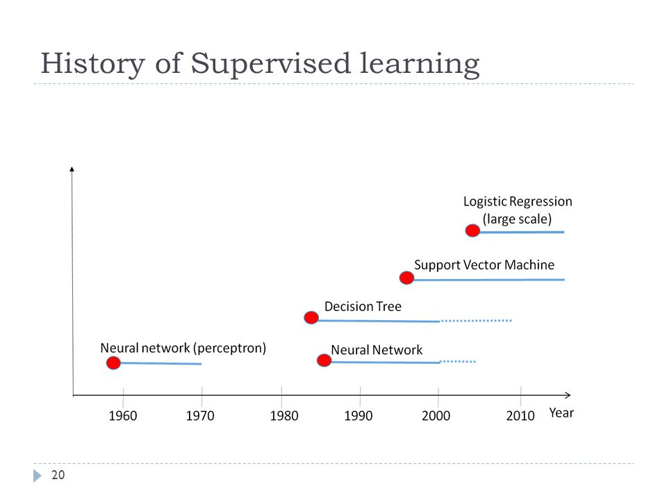History of Supervised learning