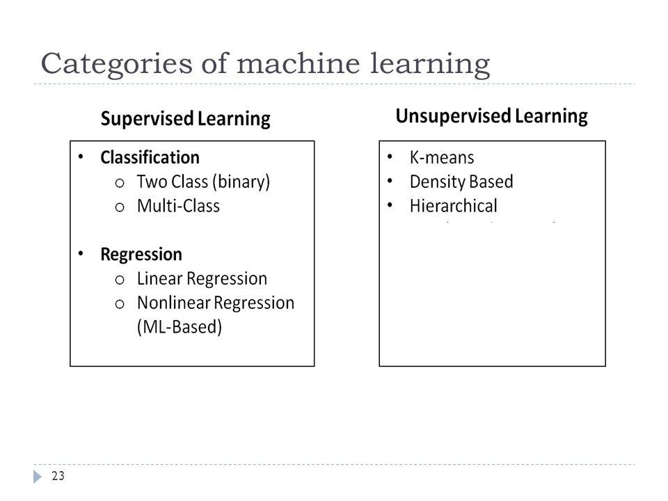 Categories of machine learning