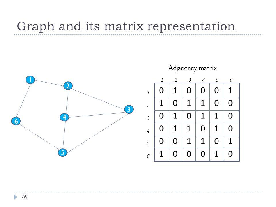 Graph and its matrix representation