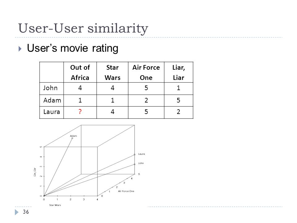 User-User similarity User's movie rating Out of Africa Star Wars