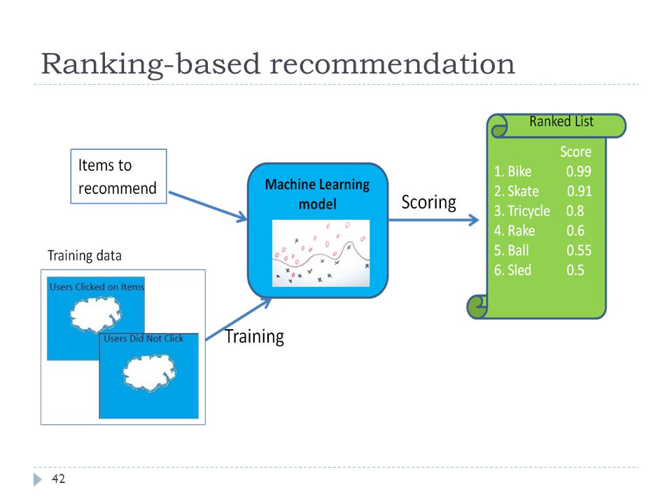 Ranking-based recommendation