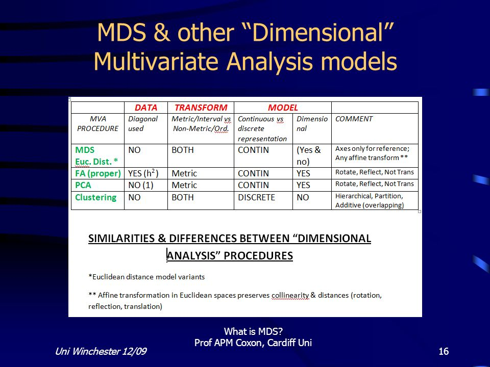 MDS & other Dimensional Multivariate Analysis models