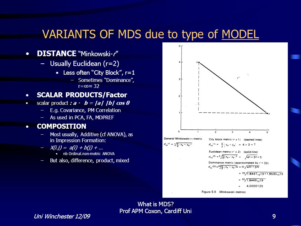 VARIANTS OF MDS due to type of MODEL