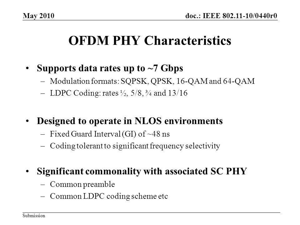 OFDM PHY Characteristics