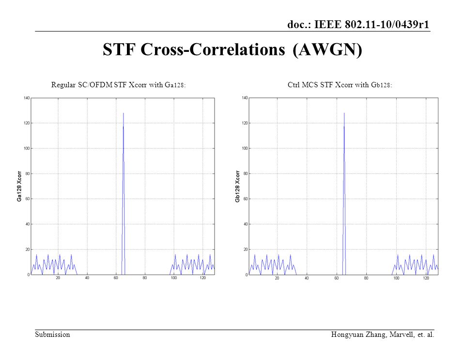 STF Cross-Correlations (AWGN)