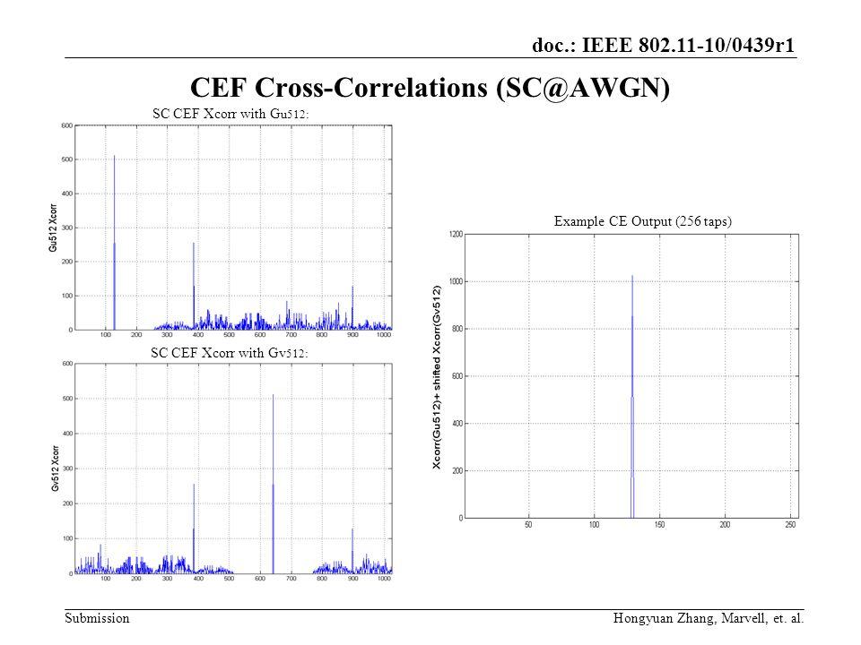 CEF Cross-Correlations (SC@AWGN)