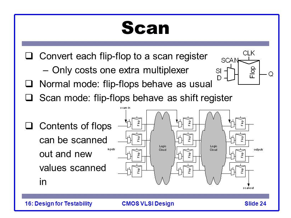 Scan Convert each flip-flop to a scan register