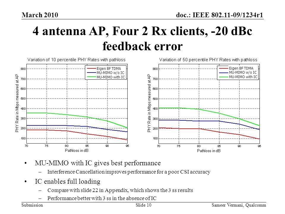 4 antenna AP, Four 2 Rx clients, -20 dBc feedback error