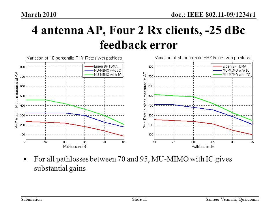 4 antenna AP, Four 2 Rx clients, -25 dBc feedback error