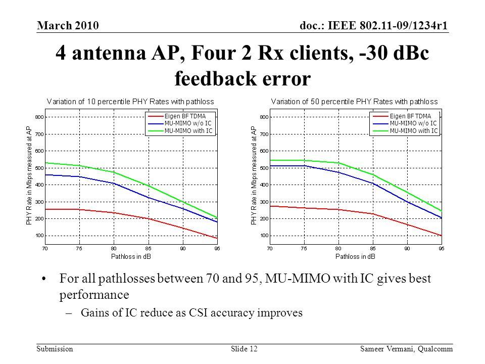 4 antenna AP, Four 2 Rx clients, -30 dBc feedback error
