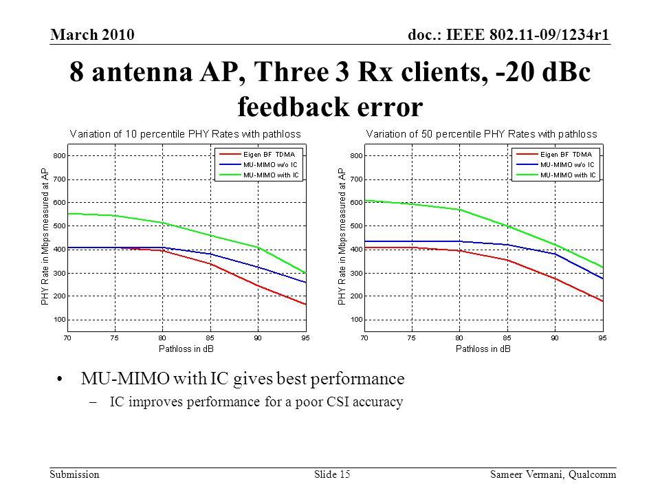 8 antenna AP, Three 3 Rx clients, -20 dBc feedback error
