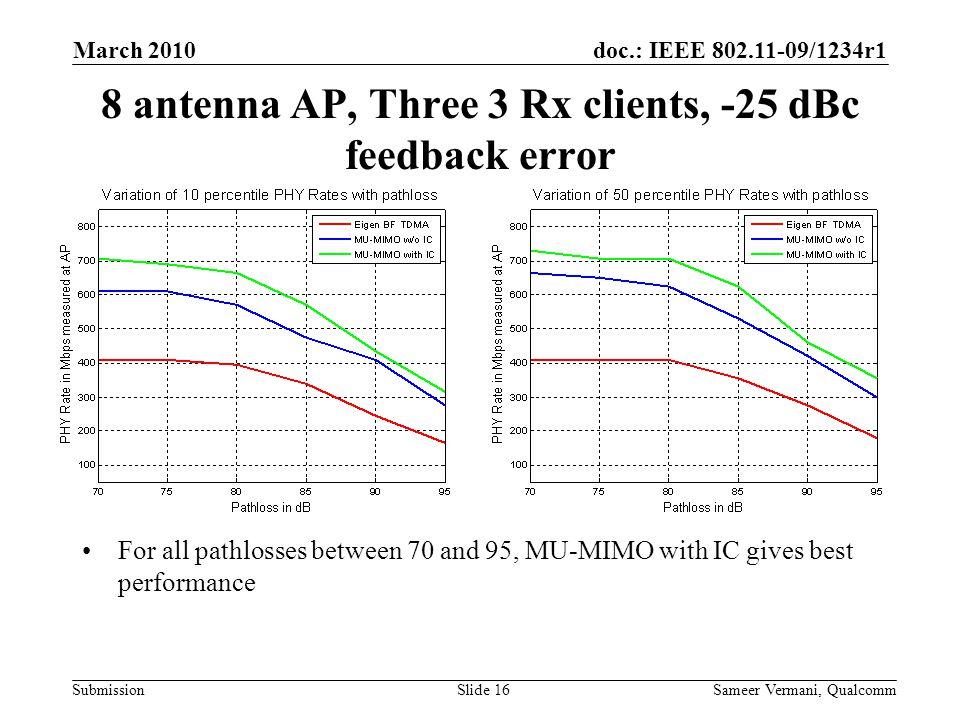 8 antenna AP, Three 3 Rx clients, -25 dBc feedback error