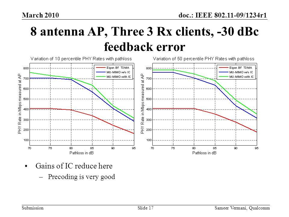 8 antenna AP, Three 3 Rx clients, -30 dBc feedback error