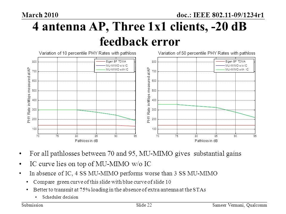 4 antenna AP, Three 1x1 clients, -20 dB feedback error
