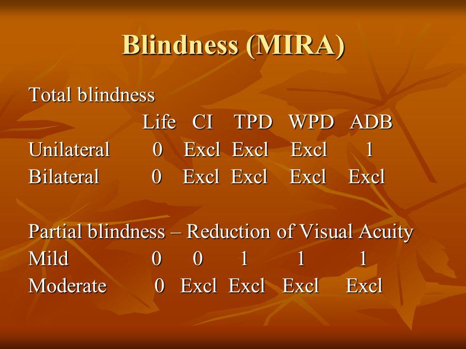 Blindness (MIRA) Total blindness Life CI TPD WPD ADB