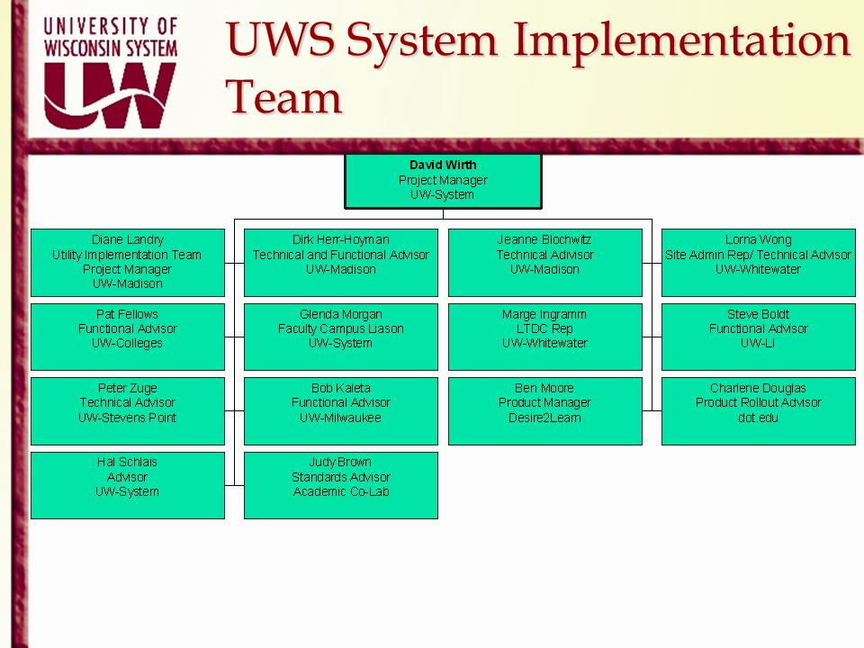 UWS System Implementation Team