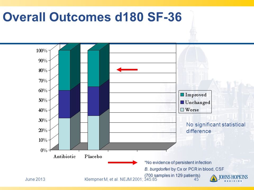 Overall Outcomes d180 SF-36 No significant statistical difference