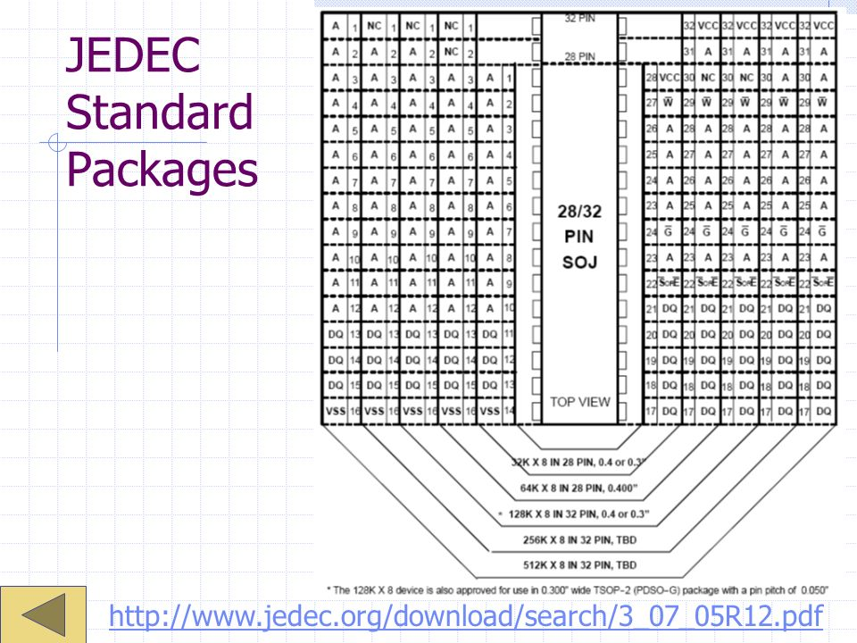 JEDEC Standard Packages