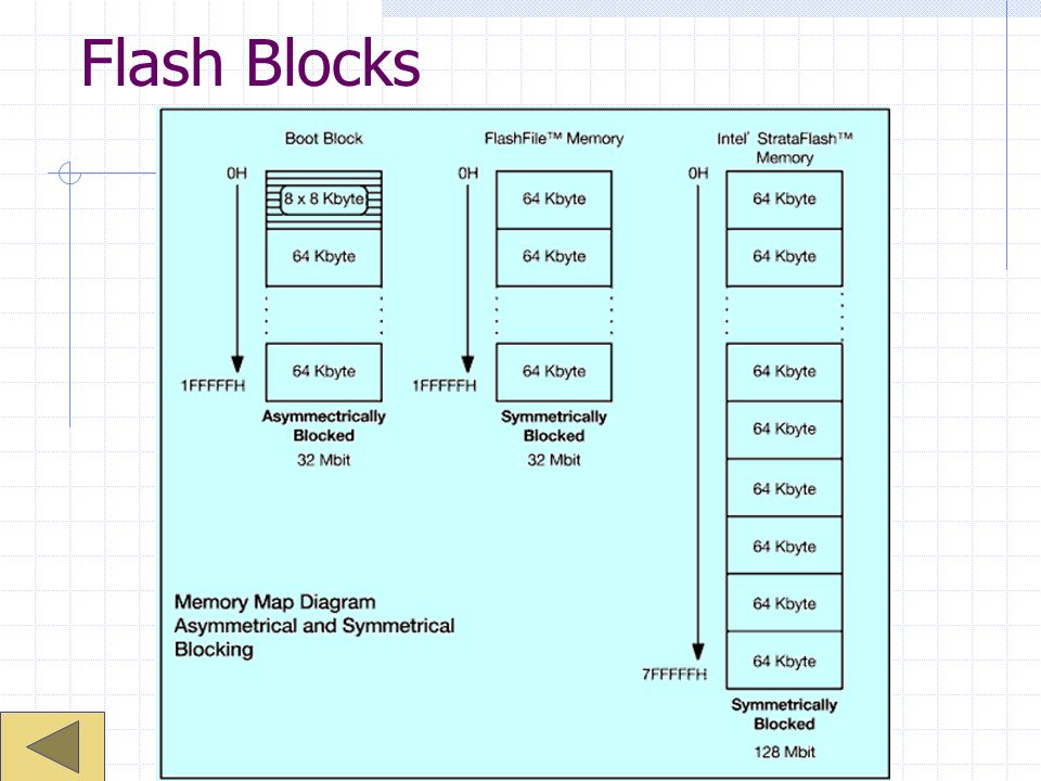 Flash Blocks
