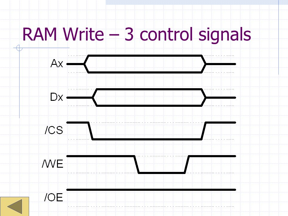RAM Write – 3 control signals
