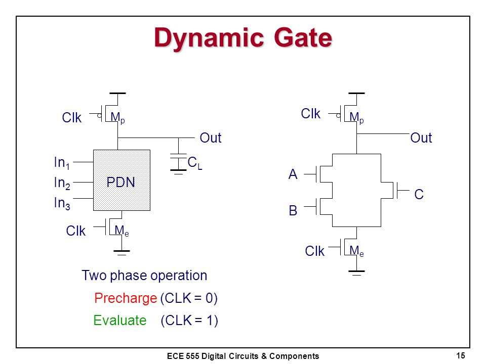 Dynamic Gate Out Clk A B C Clk Out CL In1 In2 PDN In3 Clk