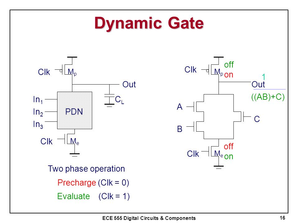 Dynamic Gate Out Clk A B C off Clk on 1 Out CL ((AB)+C) In1 In2 PDN