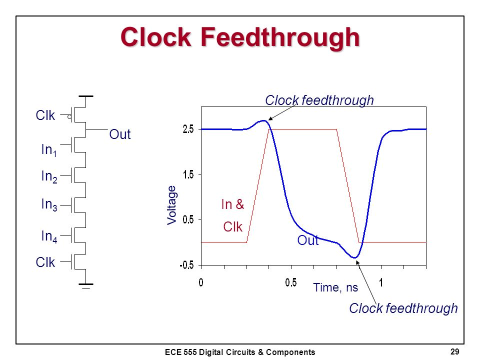 Clock Feedthrough Clock feedthrough Clk Out In1 In2 In3 In & Clk In4