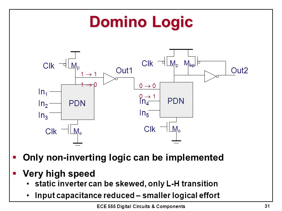 Domino Logic Only non-inverting logic can be implemented