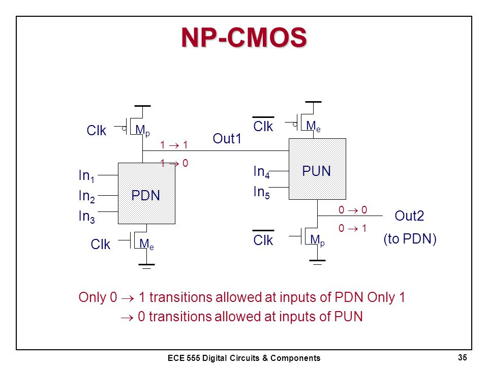 NP-CMOS Clk Clk Out1 In4 PUN In1 In5 In2 PDN In3 Out2 (to PDN) Clk Clk
