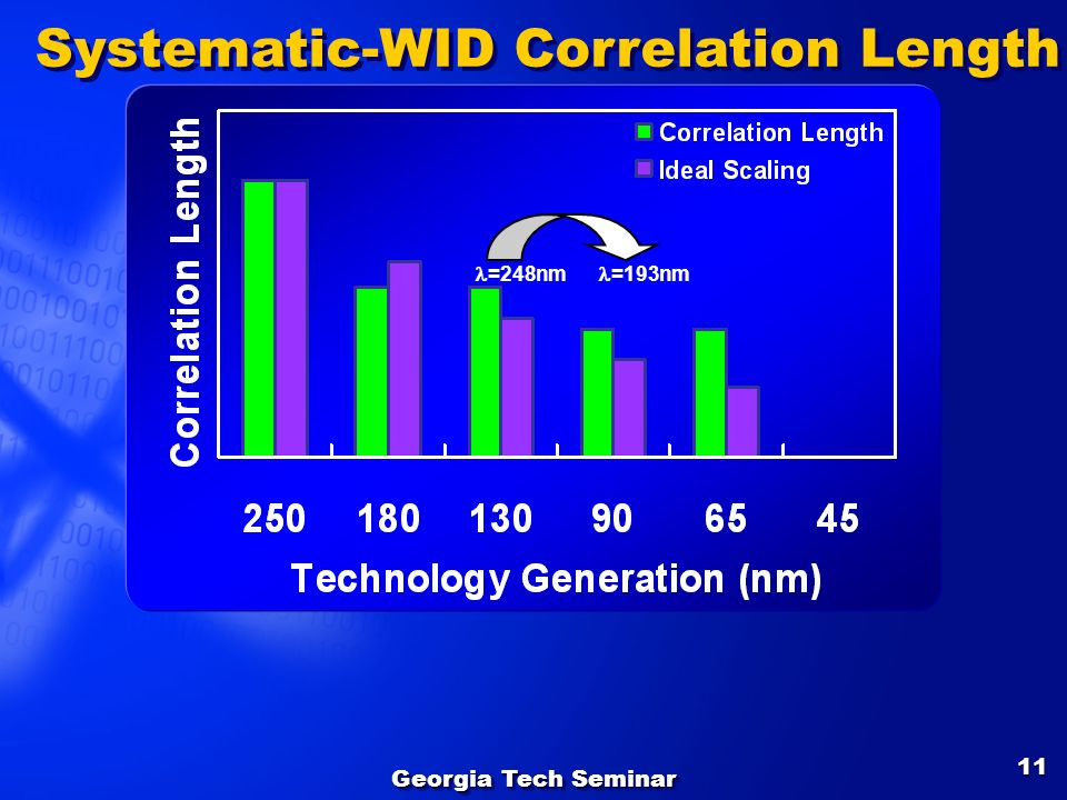 Systematic-WID Correlation Length