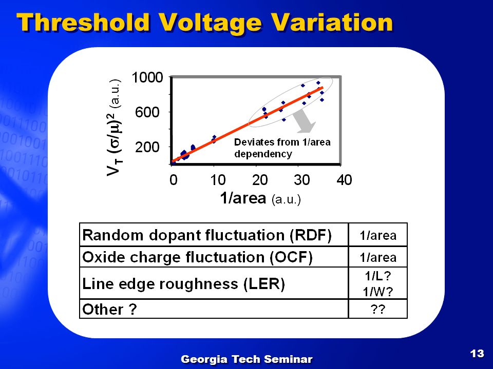 Threshold Voltage Variation