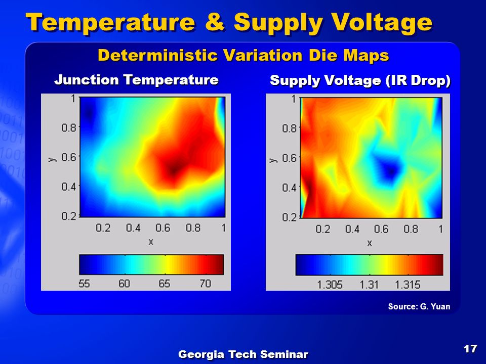 Temperature & Supply Voltage