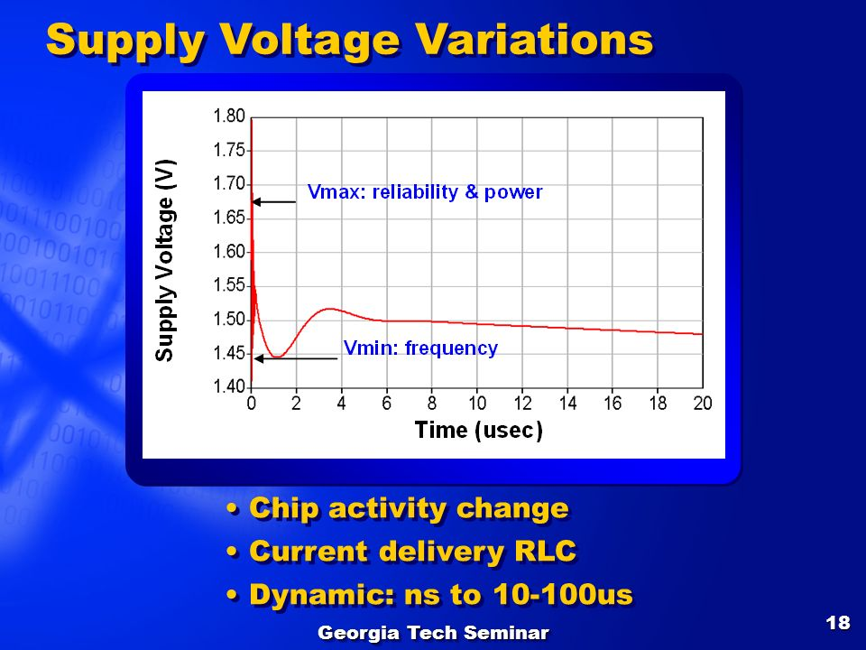 Supply Voltage Variations
