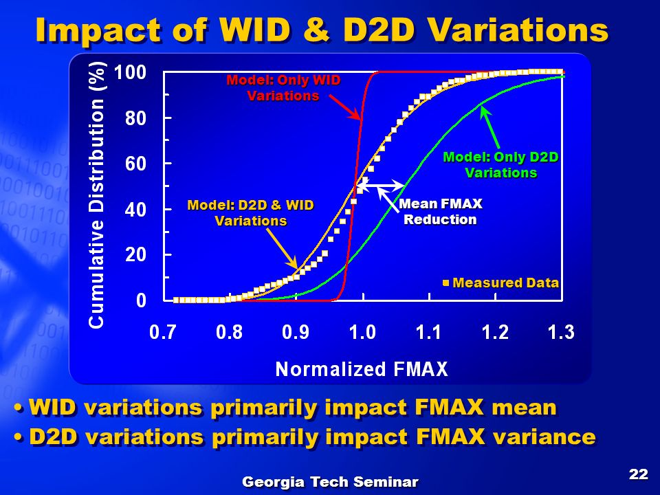 Impact of WID & D2D Variations